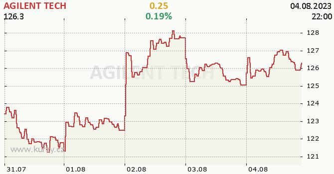 AGILENT TECH - aktuální graf online