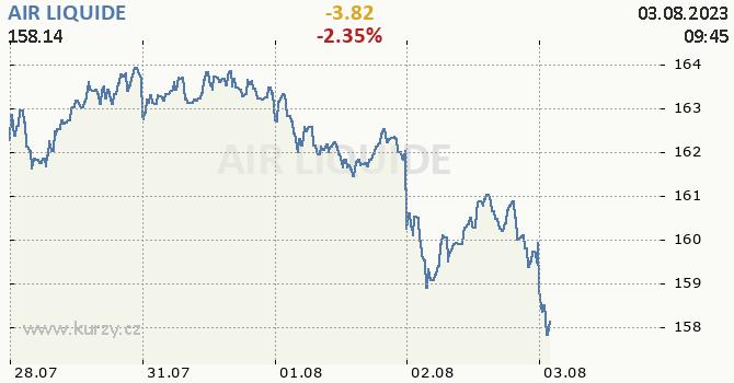 AIR LIQUIDE - aktuální graf online