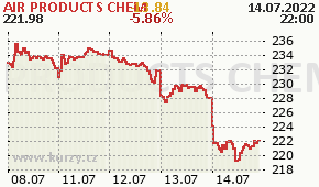 AIR PRODUCTS CHEM APD - aktuální graf online