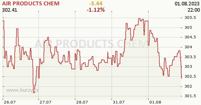 AIR PRODUCTS CHEM - aktuální graf online