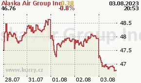 Alaska Air Group Inc ALK - aktuální graf online