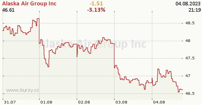 Alaska Air Group Inc - aktuální graf online