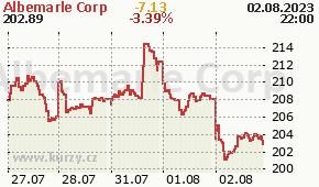 Albemarle Corp ALB - aktuální graf online