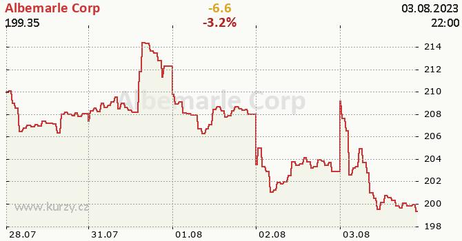 Albemarle Corp - aktuální graf online