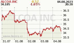 ALCOA INC AA - aktuální graf online