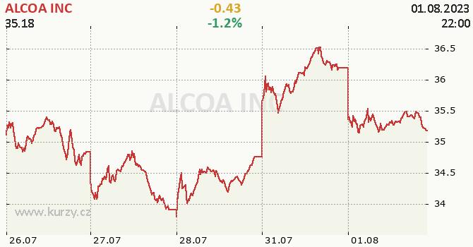 ALCOA INC - aktuální graf online