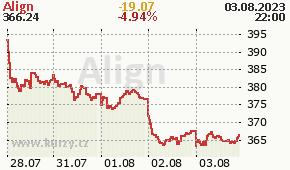 Align ALGN - aktuální graf online