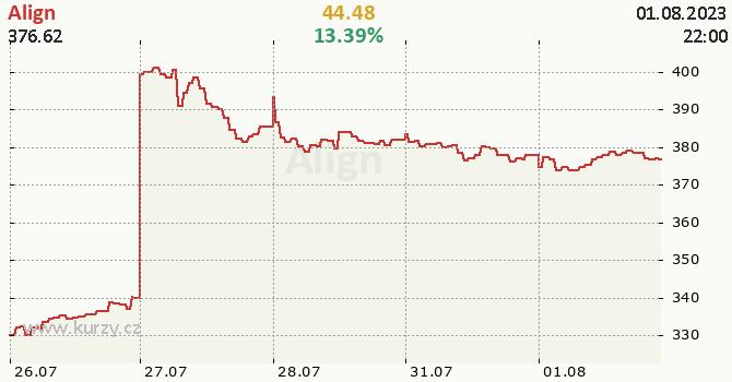 Align - aktuální graf online