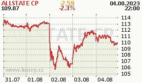 ALLSTATE CP ALL - aktuální graf online