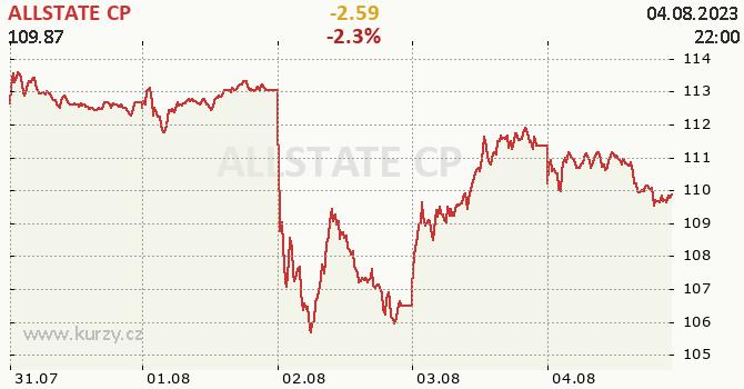 ALLSTATE CP - aktuální graf online