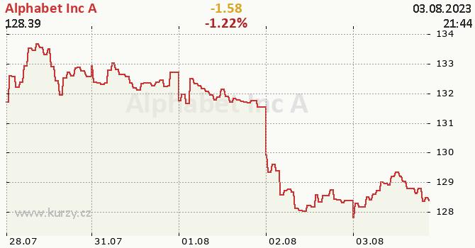 Alphabet Inc A - aktuální graf online