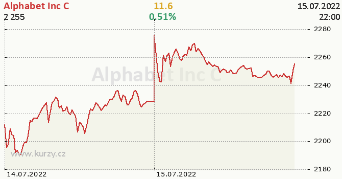 Alphabet Inc C online graf 2 dny, formát 670 x 350 (px) PNG