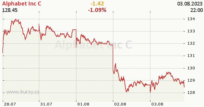 Alphabet Inc C - aktuální graf online CZK