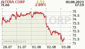 ALTERA CORP ALTR - aktuální graf online