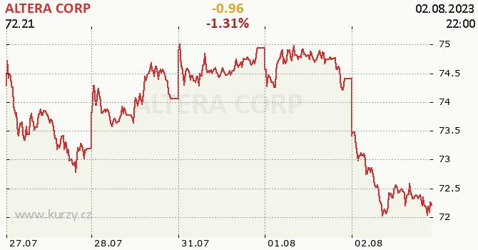 ALTERA CORP - aktuální graf online