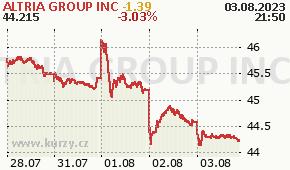 ALTRIA GROUP INC MO - aktuální graf online