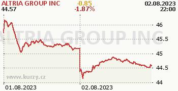 ALTRIA GROUP INC online graf 2 dny, formát 350 x 180 (px) PNG