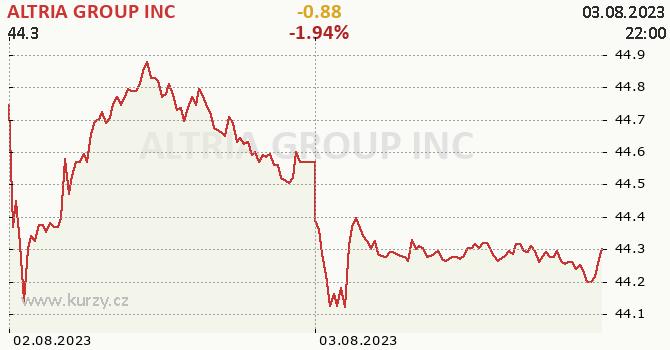 ALTRIA GROUP INC online graf 2 dny, formát 670 x 350 (px) PNG