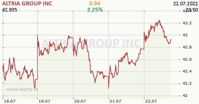ALTRIA GROUP INC - aktuální graf online CZK