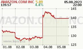 AMAZON.COM INC AMZN - aktuální graf online