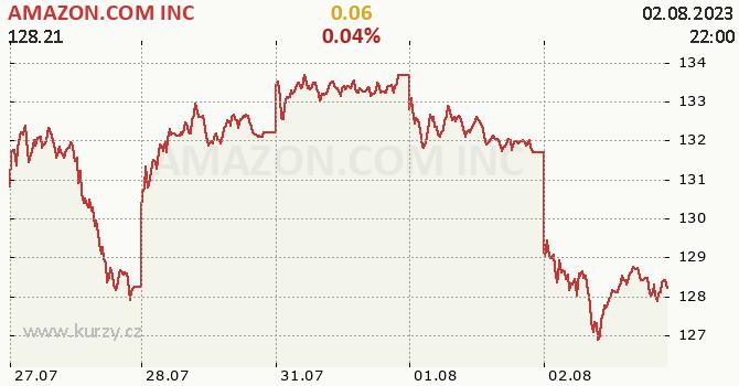 AMAZON.COM INC - aktuální graf online