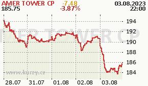 AMER TOWER CP AMT - aktuální graf online