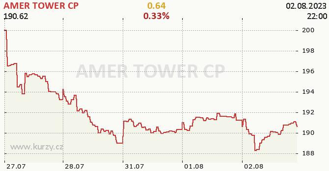 AMER TOWER CP - aktuální graf online