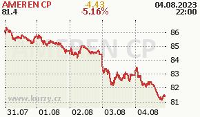 AMEREN CP AEE - aktuální graf online