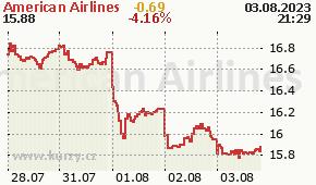 American Airlines AAL - aktuální graf online