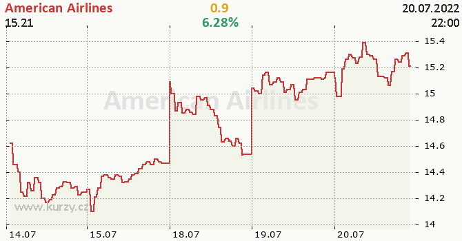 American Airlines - aktuální graf online