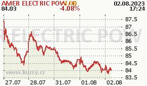 AMER ELECTRIC POW CO AEP - aktuální graf online