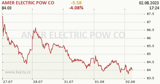 AMER ELECTRIC POW CO - aktuální graf online