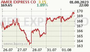 AMER EXPRESS CO AXP - aktuální graf online