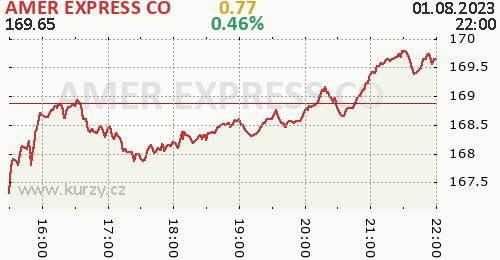 AMER EXPRESS CO online graf 1 den, formát 500 x 260 (px) PNG