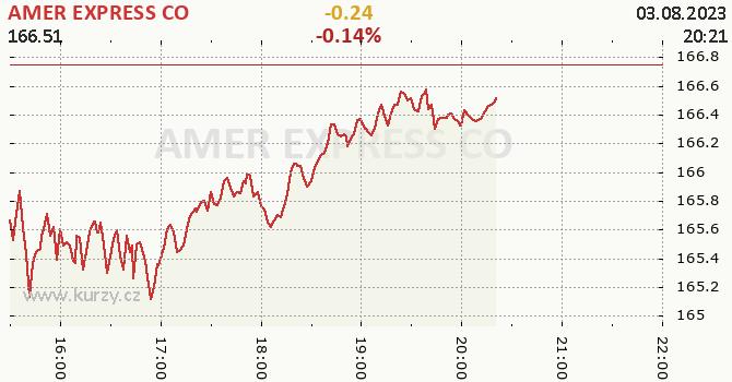 AMER EXPRESS CO online graf 1 den, formát 670 x 350 (px) PNG