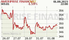 AMERIPRISE FINANCIAL AMP - aktuální graf online