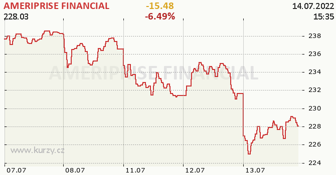 AMERIPRISE FINANCIAL - aktuální graf online