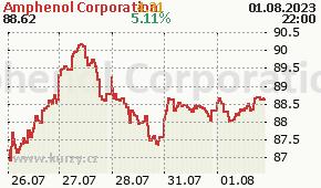 Amphenol Corporation APH - aktuální graf online