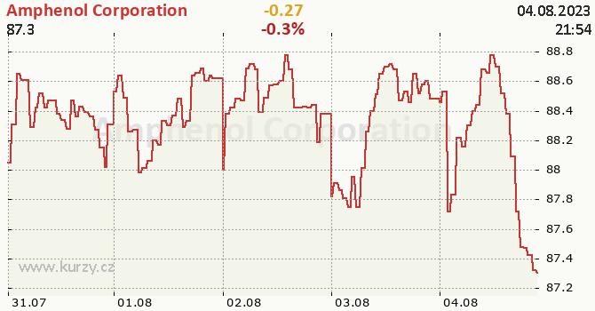 Amphenol Corporation - aktuální graf online