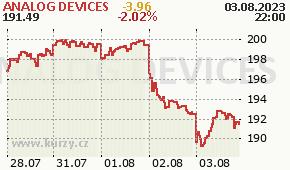ANALOG DEVICES ADI - aktuální graf online
