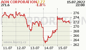 AON CORPORATION AON - aktuální graf online