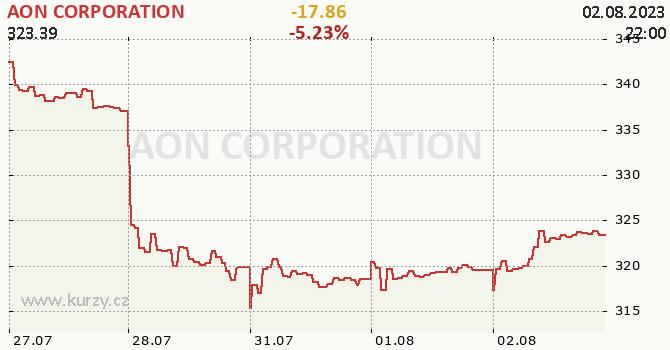AON CORPORATION - aktuální graf online