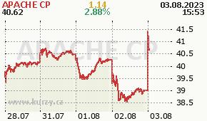 APACHE CP APA - aktuální graf online