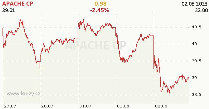 APACHE CP - aktuální graf online