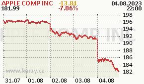 APPLE COMP INC AAPL - aktuální graf online