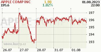APPLE COMP INC online graf 5 dnů, formát 350 x 180 (px) PNG