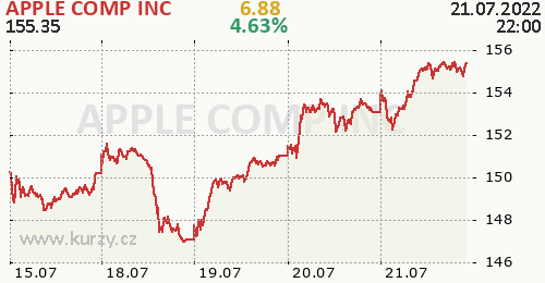 APPLE COMP INC online graf 5 dnů, formát 500 x 260 (px) PNG