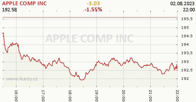 APPLE COMP INC online graf 1 den, formát 670 x 350 (px) PNG
