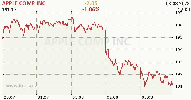APPLE COMP INC - aktuální graf online