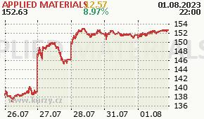 APPLIED MATERIALS AMAT - aktuální graf online